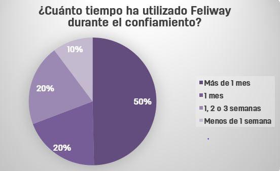Encuesta Feliway_5