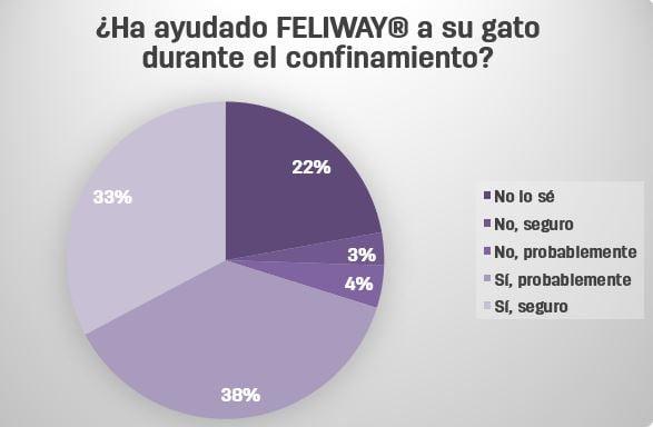Encuesta Feliway_6