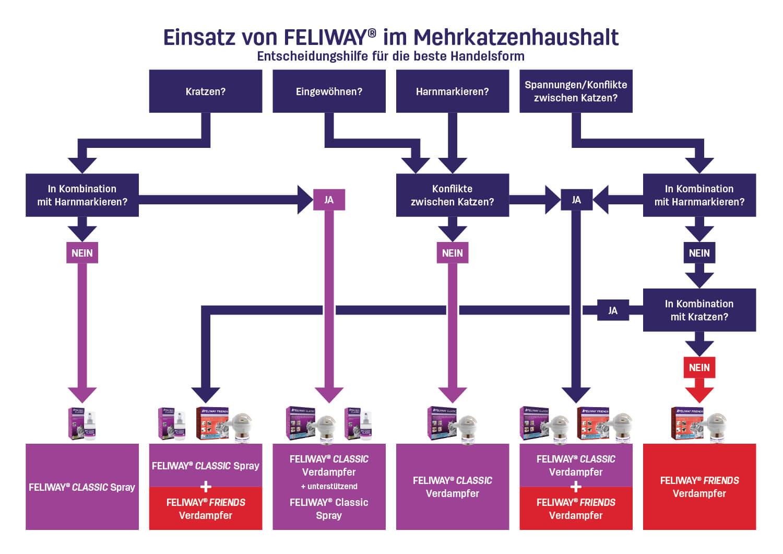 Entscheidungshilfe Feliway