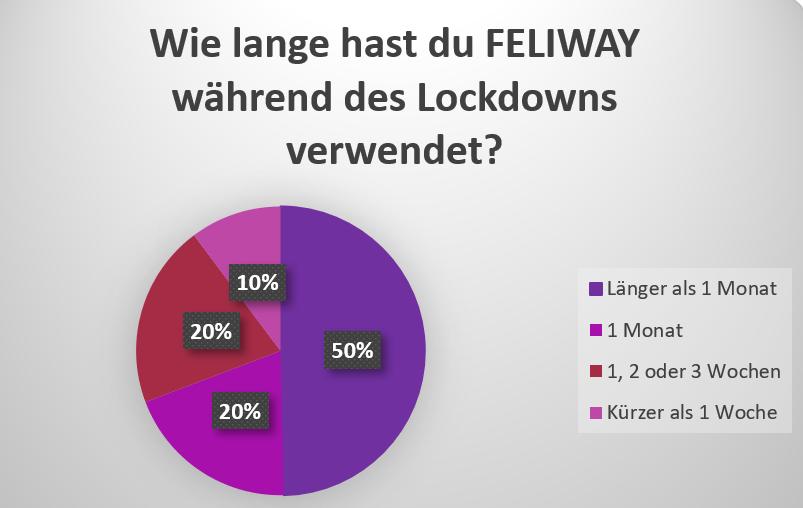 Umfrageergebnisse Anwendung Feliway Corona Lockdown